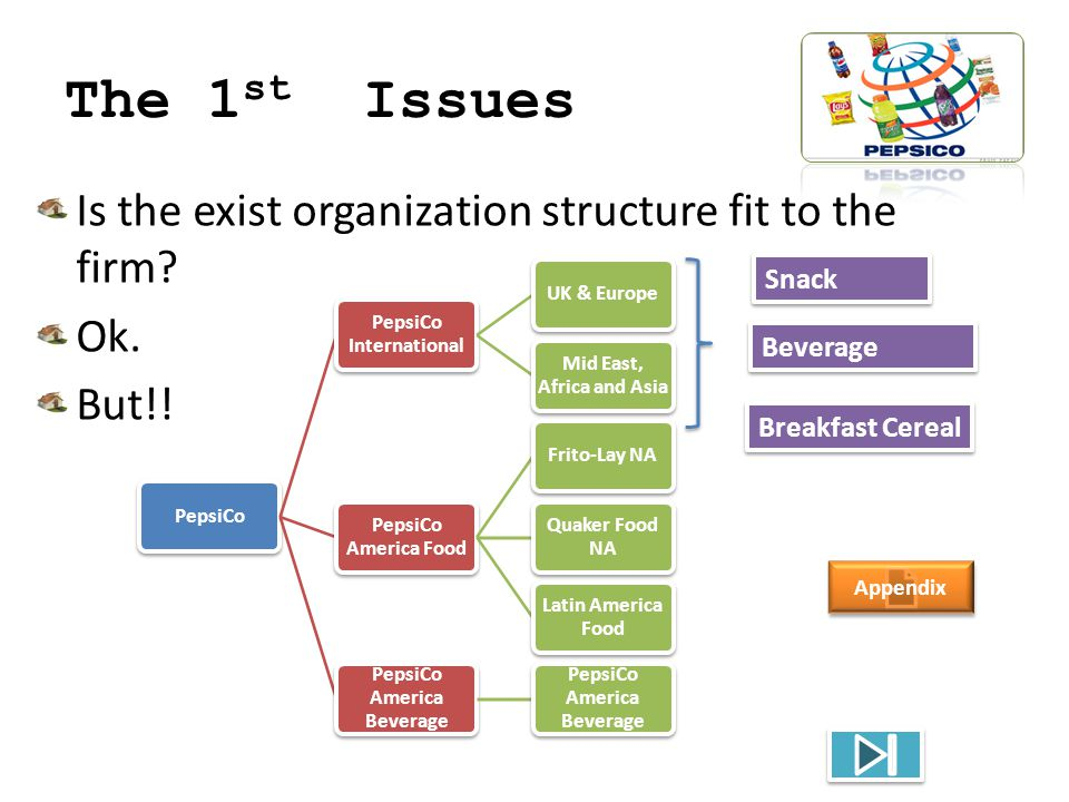 The 1 st Issues Is the exist organization structure fit to the firm? Ok. But!! PepsiCo PepsiCo International UK & Europe Mid East, Africa and Asia Pep