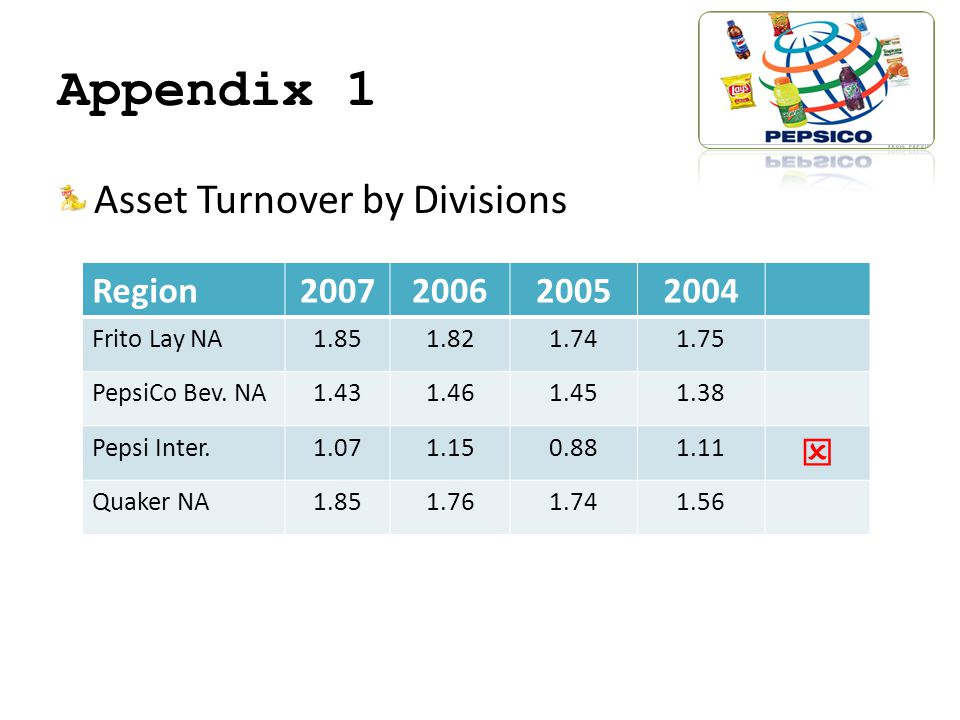 Appendix 1 Asset Turnover by Divisions Region2007200620052004 Frito Lay NA1.851.821.741.75 PepsiCo Bev.