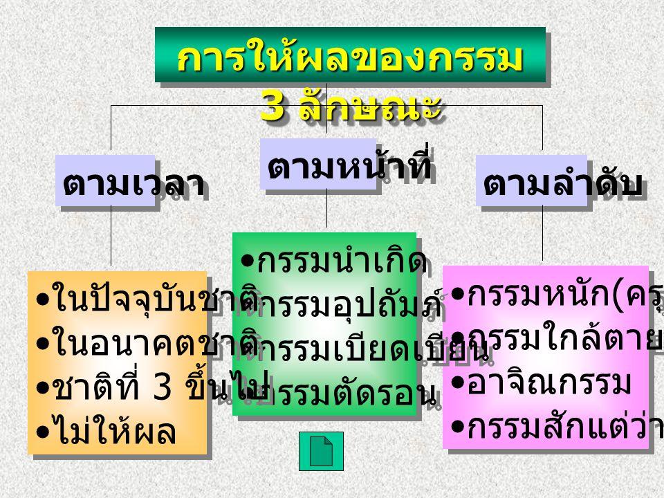 องค์ประกอบของกรรม 3 ประการ แรงกระตุ้นใจ เจตนา การเเคลื่อนไหว ( ตัวกรรม )