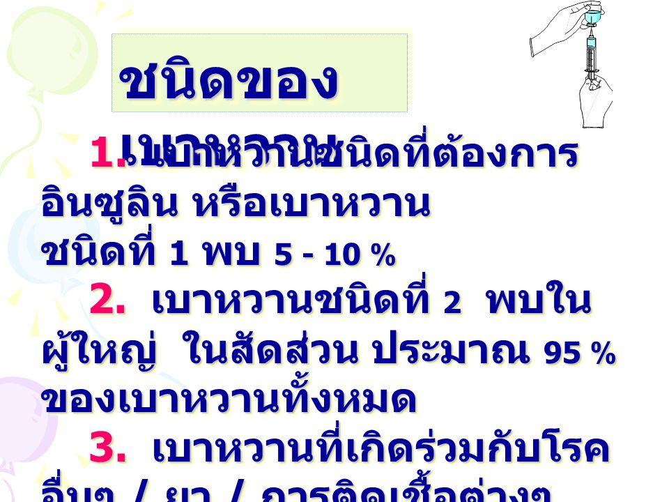 ชนิดของ เบาหวาน 1. เบาหวานชนิดที่ต้องการ อินซูลิน หรือเบาหวาน 1. เบาหวานชนิดที่ต้องการ อินซูลิน หรือเบาหวาน ชนิดที่ 1 พบ 5 - 10 % 2. เบาหวานชนิดที่ 2