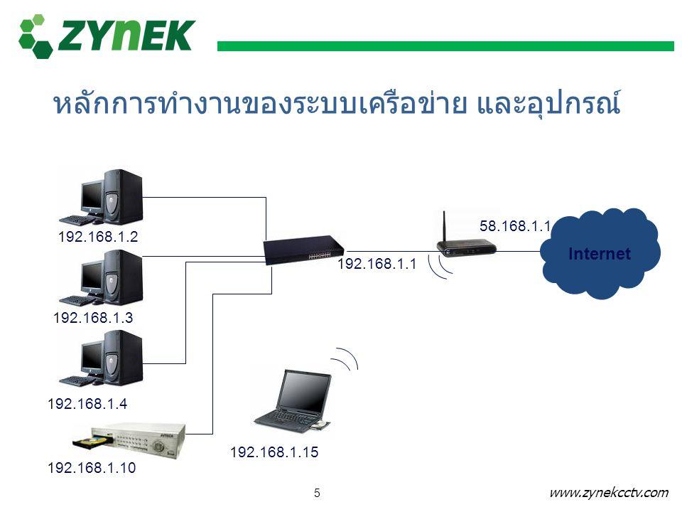 www.zynekcctv.com 5 192.168.1.2 192.168.1.3 192.168.1.4 192.168.1.15 192.168.1.10 192.168.1.1 Internet 58.168.1.1 หลักการทำงานของระบบเครือข่าย และอุปก