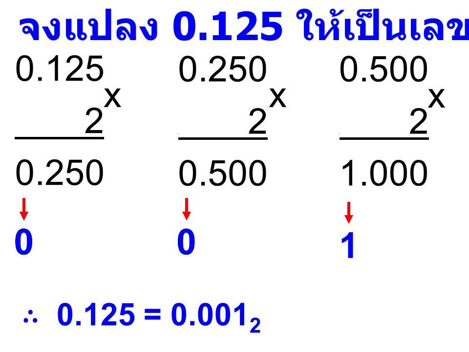 0.1899 8 1.5192 0.5192 0 8 4.1536 0.1539 0 8 1.2288 x x จงแปลง 0.1899 ให้เป็นเลข ฐานแปด ต้องการทศนิยม 4 ตำแหน่ง ∴ 0.1899 = 0.1411 8 x 0.2288 0 8 1.8304 x 4 11 1