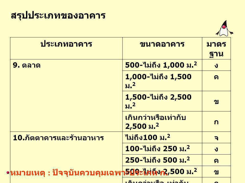 ประเภทอาคารขนาดอาคารมาตร ฐาน 9. ตลาด 500- ไม่ถึง 1,000 ม. 2 ง 1,000- ไม่ถึง 1,500 ม. 2 ค 1,500- ไม่ถึง 2,500 ม. 2 ข เกินกว่าหรือเท่ากับ 2,500 ม. 2 ก 1