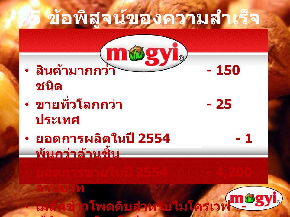 เมล็ดที่ เพลินปาก บริษัท มอจ์ยี่เอเชีย จำกัด ที่อยู่ : 98 ถนนสุขุมวิท ซอยสุขุมวิท 66/1 เขตบางนา กรุงเทพฯ 10260 เบอร์โทรศัพท์ : 02 3931147 เบอร์แฟกซ์ : 02 3931146 อีเมล์ info@mogyiasia.co.th www.mogyiasia.