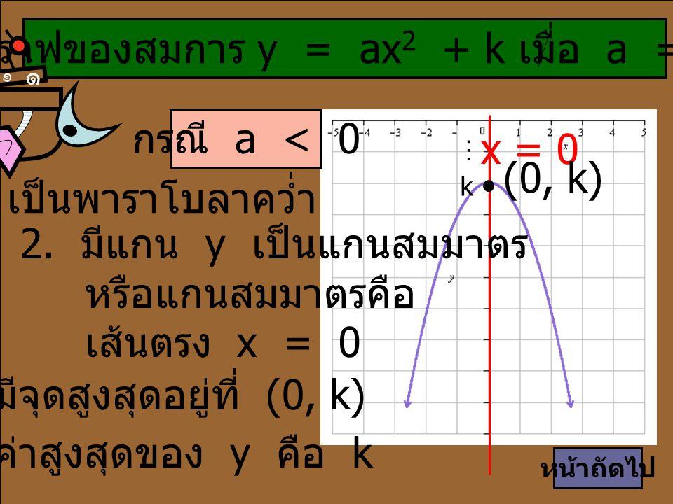 ขั้นตอนการวาดกราฟ มีดังนี้ ๑ ๑ เลือก ค่า x ที่ห่างจากแกนสมมาตรเท่ากันมาแทนค่า เพื่อหาค่า y เช่น x = -2 และ x = 2, x = -4 และ x = 4 ลงจุดที่หาค่ามาได้ รวมทั้ง จุด (0, k) ถ้า a > 0 กราฟหงาย และมีจุดต่ำสุดที่ (0, k) ถ้า a < 0 กราฟคว่ำ และมีจุดสูงสุดที่ (0, k) ลากเส้นโค้งผ่านทุกจุดที่ลงไว้ หน้าถัดไป