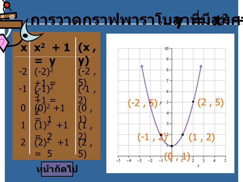x -x 2 + 1 = y การวาดกราฟพาราโบลาที่มีสมการ y = -x 2 + 1 (x, y) -2-(-2) 2 +1 = -3 (-2,-3) -(-1) 2 +1 = 0 (-1, 0) 0-(0) 2 +1 = 1 (0, 1) 1-(1) 2 +1 = 0 (1, 0) 2-(2) 2 +1 = -3 (2, -3) (-2, -3) (-1, 0)(1, 0) (2, -3) ๑ ๑ (0, 1) หน้าถัดไป