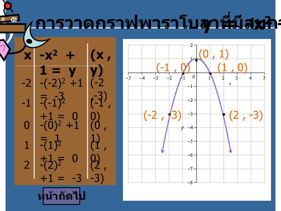 x -x 2 + 1 = y การวาดกราฟพาราโบลาที่มีสมการ y = -x 2 + 1 (x, y) -2-(-2) 2 +1 = -3 (-2,-3) -(-1) 2 +1 = 0 (-1, 0) 0-(0) 2 +1 = 1 (0, 1) 1-(1) 2 +1 = 0