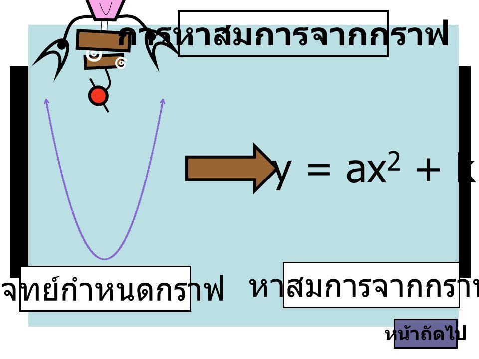 ขั้นตอนการหาสมการ มีดังนี้ ๑ ๑ ถ้าเป็น กราฟหงายใช้สมการ y = ax 2 + k, a > 0 มีจุดต่ำสุดที่ (0, k) และมี x = 0 เป็นแกนสมมาตร ถ้าเป็น กราฟคว่ำใช้สมการ y = ax 2 + k, a < 0 มีจุดสูงสุดที่ (0, k) และมี x = 0 เป็นแกนสมมาตร เลือกจุดจากกราฟที่ไม่ใช่จุด (0, k) แทนค่าลงใน สมการเพื่อหาค่า a แล้วจึงนำค่า a กลับมาแทนที่ สมการเดิม หน้าถัดไป