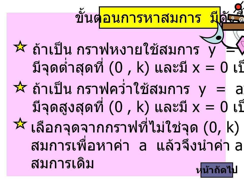 (-3, -4) เป็นกราฟคว่ำและสมการ y = ax 2 + (-1), a < 0 กำหนดกราฟ กราฟมีจุดสูงสุดที่ (0, -1) หน้าถัดไป (0, -1) ๑ ๑ ตัวอย่าง นำจุด (-3, -4) แทนลงใน สมการได้ -4 = a(-3) 2 + (-1) -3 = a(9) = a นำ a กลับไปแทนในสมการ จะได้ y = x 2 - 1 จากรูปจะได้ k = -1