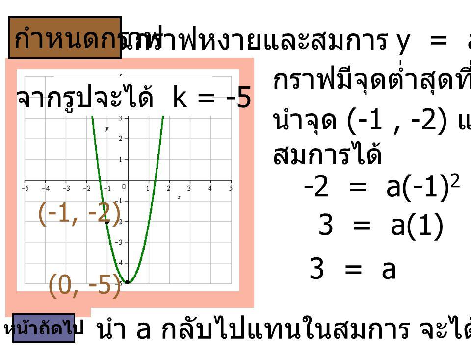 เป็นกราฟหงายและสมการ y = ax 2 + (-5), a > 0 กราฟมีจุดต่ำสุดที่ (0, -5) หน้าถัดไป นำจุด (-1, -2) แทนลงใน สมการได้ -2 = a(-1) 2 + (-5) 3 = a(1) 3 = a นำ