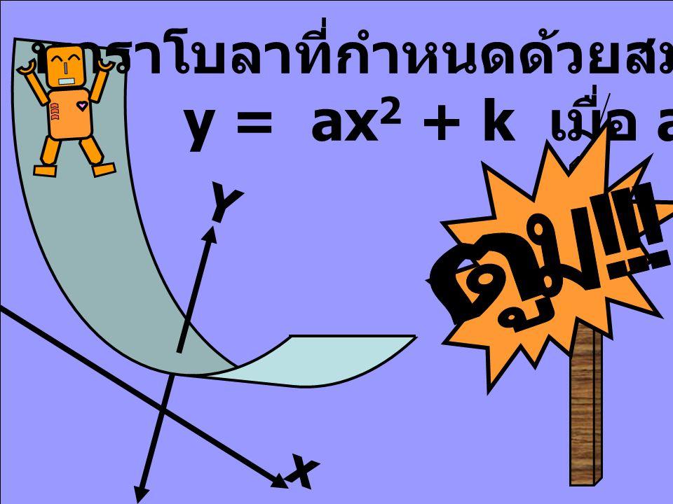 พาราโบลาที่กำหนดด้วยสมการ y = ax 2 + k เมื่อ a = 0 Y x + +