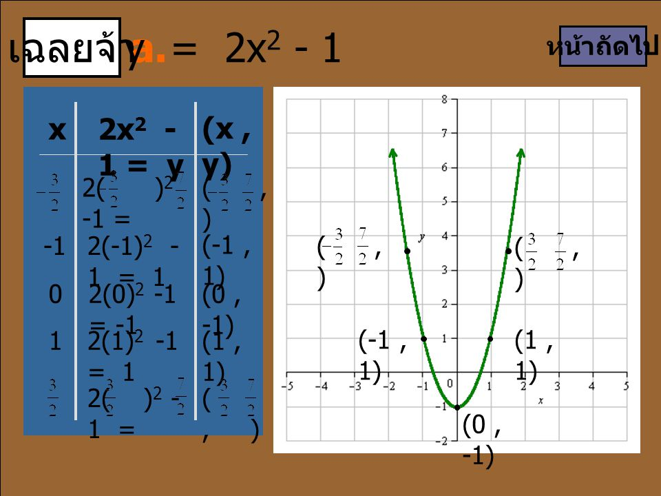 (, ) เฉลยจ้า a. x 2x 2 - 1 = y (x, y) 2(-1) 2 - 1 = 1 (-1, 1) 2( ) 2 -1 = (, ) 02(0) 2 -1 = -1 (0, -1) 2( ) 2 - 1 = (, ) 12(1) 2 -1 = 1 (1, 1) หน้าถัด