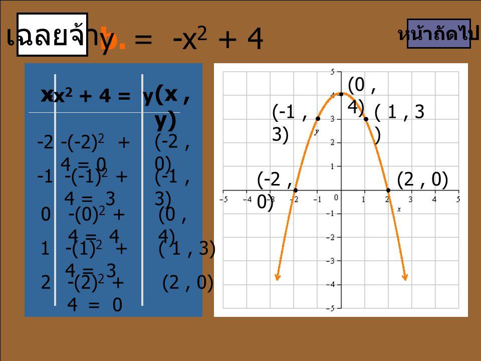 เฉลยจ้า x (x, y) -2-(-2) 2 + 4 = 0 (-2, 0) -(-1) 2 + 4 = 3 (-1, 3) 0-(0) 2 + 4 = 4 (0, 4) -(1) 2 + 4 = 3 ( 1, 3) 2-(2) 2 + 4 = 0 หน้าถัดไป (0, 4) b. -