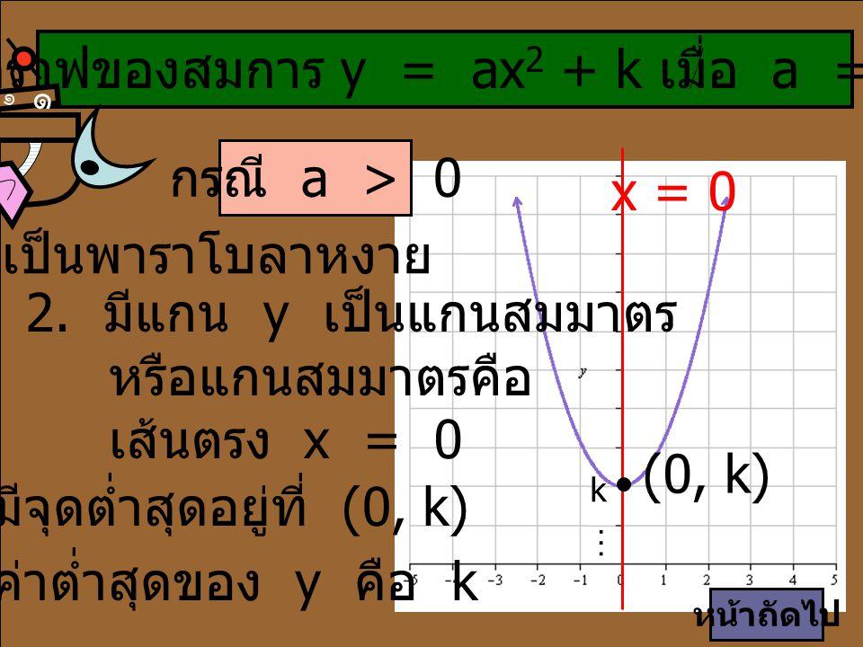 กรณี a > 0 1. เป็นพาราโบลาหงาย 2. มีแกน y เป็นแกนสมมาตร หรือแกนสมมาตรคือ เส้นตรง x = 0 3. มีจุดต่ำสุดอยู่ที่ (0, k) 4. ค่าต่ำสุดของ y คือ k x = 0 (0,