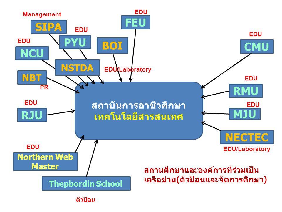 สถาบันการอาชีวศึกษา เทคโนโลยีสารสนเทศ SIPA Northern Web Master NECTEC NCU MJU RMU FEU RJU Thepbordin School NBT CMU BOI NSTDA PYU สถานศึกษาและองค์การท