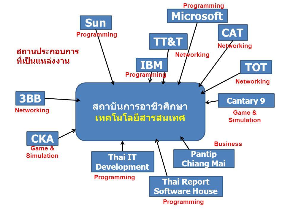 สถาบันการอาชีวศึกษา เทคโนโลยีสารสนเทศ TT&T 3BB CKA CAT Thai Report Software House Pantip Chiang Mai Sun Microsoft IBM TOT Thai IT Development สถานประก