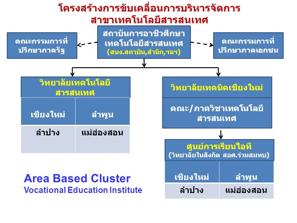 สถาบันการอาชีวศึกษา เทคโนโลยีสารสนเทศ (สนง.สถาบัน,สำนัก,ฯลฯ) โครงสร้างการขับเคลื่อนการบริหารจัดการ สาขาเทคโนโลยีสารสนเทศ คณะกรรมการที่ ปรึกษาภาครัฐ คณ