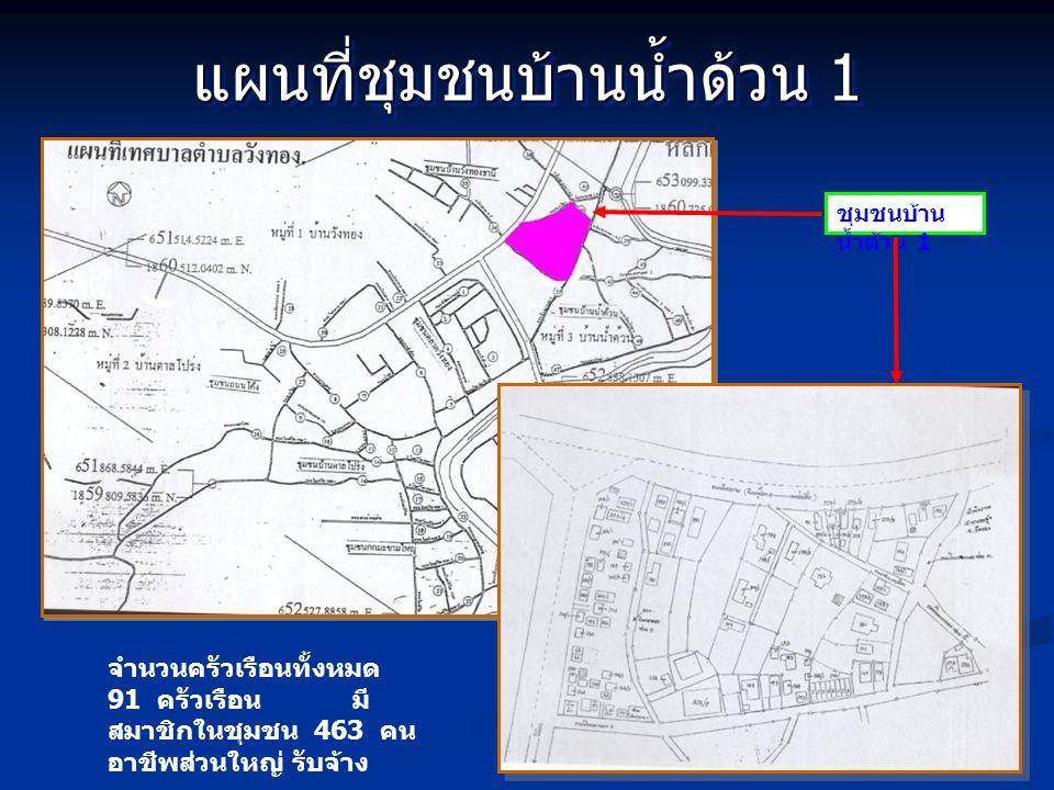 แผนที่ชุมชนบ้านน้ำด้วน 1 ชุมชนบ้าน น้ำด้วน 1 จำนวนครัวเรือนทั้งหมด 91 ครัวเรือน มี สมาชิกในชุมชน 463 คน อาชีพส่วนใหญ่ รับจ้าง