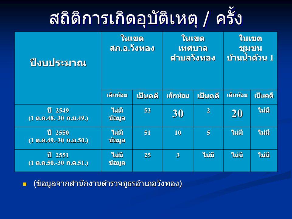 สถิติการเกิดอุบัติเหตุ / ครั้ง  ( ข้อมูลจากสำนักงานตำรวจภูธรอำเภอวังทอง ) ปีงบประมาณในเขต สภ. อ. วังทอง ในเขตเทศบาลตำบลวังทองในเขตชุมชน บ้านน้ำด้วน 1