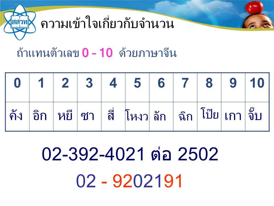 ความเข้าใจเกี่ยวกับจำนวน 0 – 10 ถ้าแทนตัวเลข 0 – 10 ด้วยภาษาจีน 012345678910 02-392-4021 ต่อ 2502 02 - 9202191 คังอิกหยีซา สี่ โหงวลักฉิก โป๊ย เกาจั๊บ