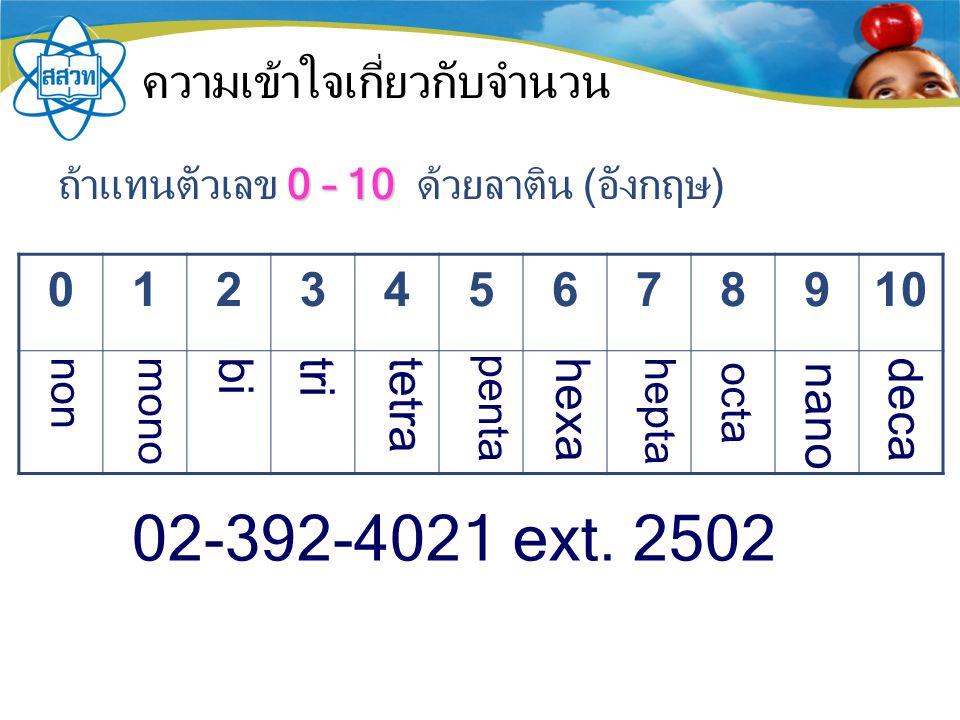 ความเข้าใจเกี่ยวกับจำนวน 0 – 10 ถ้าแทนตัวเลข 0 – 10 ด้วยลาติน (อังกฤษ) 012345678910 02-392-4021 ext.