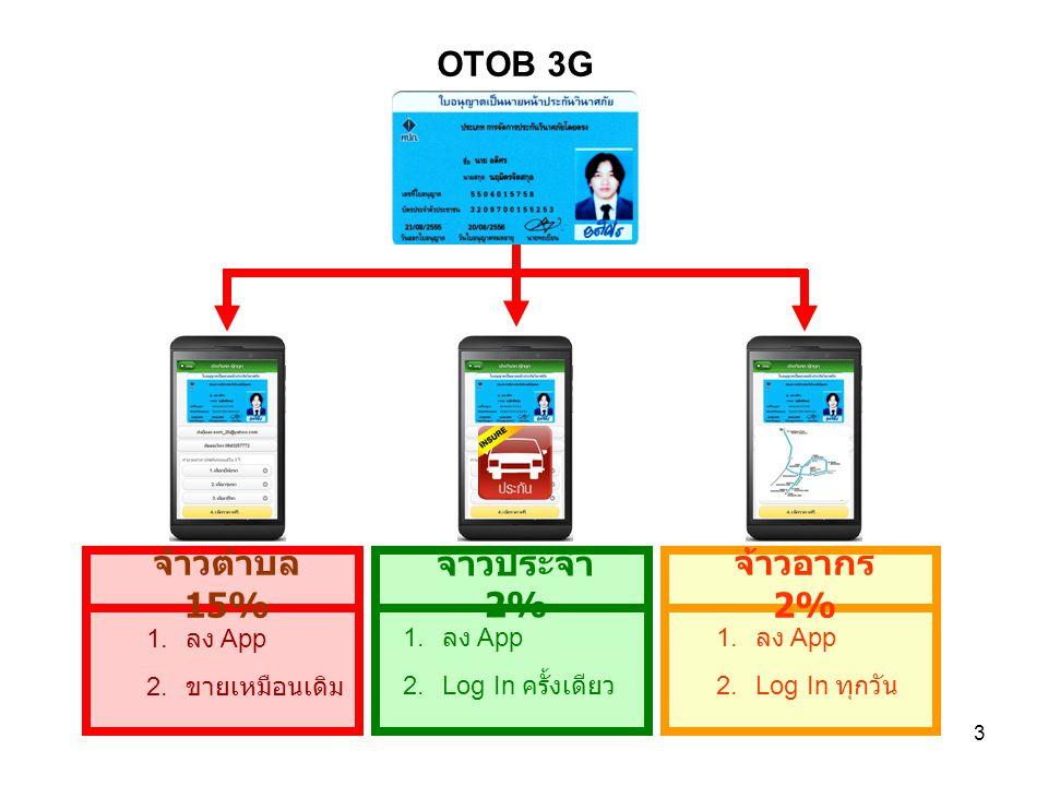 3 OTOB 3G จ้าวประจำ 2% จ้าวตำบล 15% จ้าวอากร 2% 1. ลง App 2.Log In ครั้งเดียว 1. ลง App 2.Log In ทุกวัน 1. ลง App 2. ขายเหมือนเดิม