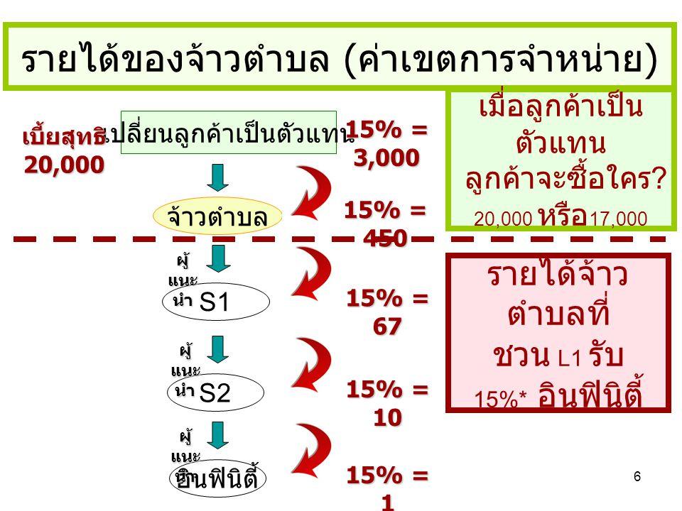 6 เปลี่ยนลูกค้าเป็นตัวแทน S1 ผู้ แนะ นำ S2 ผู้ แนะ นำ อินฟินิตี้ ผู้ แนะ นำ เบี้ยสุทธิ 20,000 15% = 3,000 จ้าวตำบล 15% = 1 15% = 450 15% = 67 15% = 10
