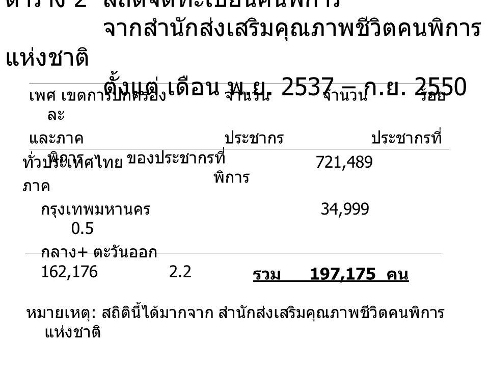จากการสำรวจของสำนักงานสถิติแห่งชาติ ร้อยละ 2.9 ของประชาชนไทยเป็นคนพิการภาคกลางและ กรุงเทพมหานคร รวม 379,420 คน สถิติคนพิการที่จดทะเบียนกับสำนักงานส่งเสริม และพัฒนาคนพิการไทย รวม 197,175 คน คนพิการภาคกลาง และ กรุงเทพมหานครยังไม่ได้จดทะเบียน = 182,245 คน