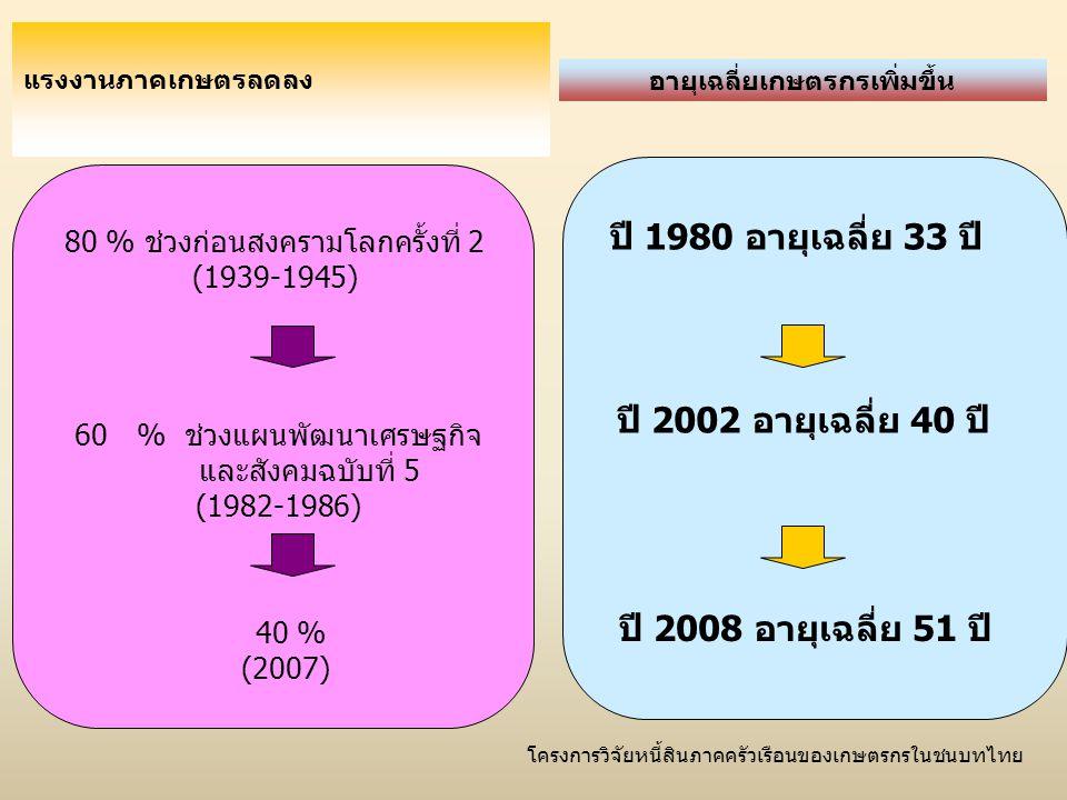 โครงการวิจัยหนี้สินภาคครัวเรือนของเกษตรกรในชนบทไทย แรงงานภาคเกษตรลดลง 80 % ช่วงก่อนสงครามโลกครั้งที่ 2 (1939-1945) 60% ช่วงแผนพัฒนาเศรษฐกิจ และสังคมฉบ