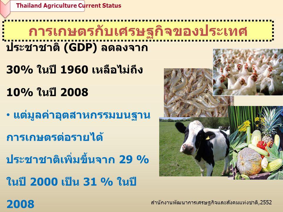 • มูลค่าสินค้าเกษตรต่อรายได้ ประชาชาติ (GDP) ลดลงจาก 30% ในปี 1960 เหลือไม่ถึง 10% ในปี 2008 • แต่มูลค่าอุตสาหกรรมบนฐาน การเกษตรต่อรายได้ ประชาชาติเพิ