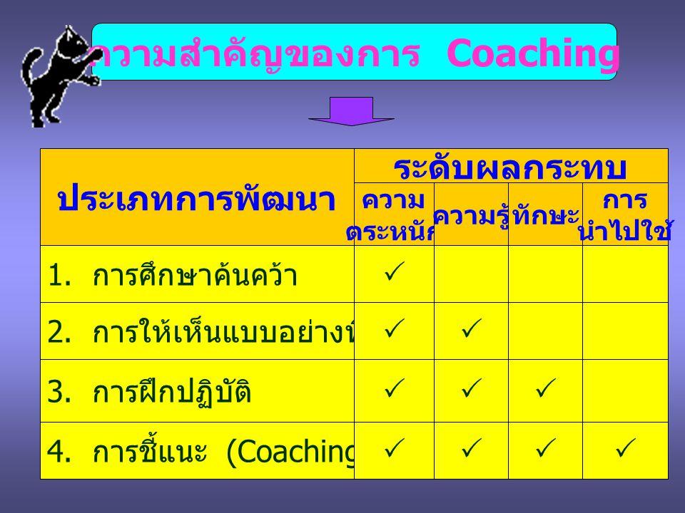ความสำคัญของการ Coaching ประเภทการพัฒนา ระดับผลกระทบ ความ ตระหนัก ความรู้ทักษะ การ นำไปใช้ 1. การศึกษาค้นคว้า  2. การให้เห็นแบบอย่างที่ดี  3. การฝึ