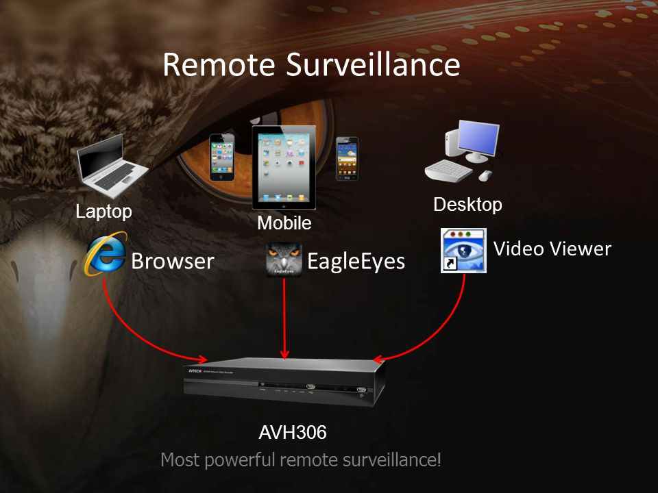 Remote Surveillance Laptop Mobile Desktop AVH306 Most powerful remote surveillance ! BrowserEagleEyes Video Viewer