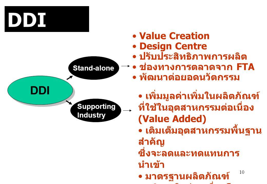 10 DDI Stand-alone Supporting Industry • เพิ่มมูลค่าเพิ่มในผลิตภัณฑ์ ที่ใช้ในอุตสาหกรรมต่อเนื่อง (Value Added) • เติมเต็มอุตสาหกรรมพื้นฐาน สำคัญ ซึ่งจ