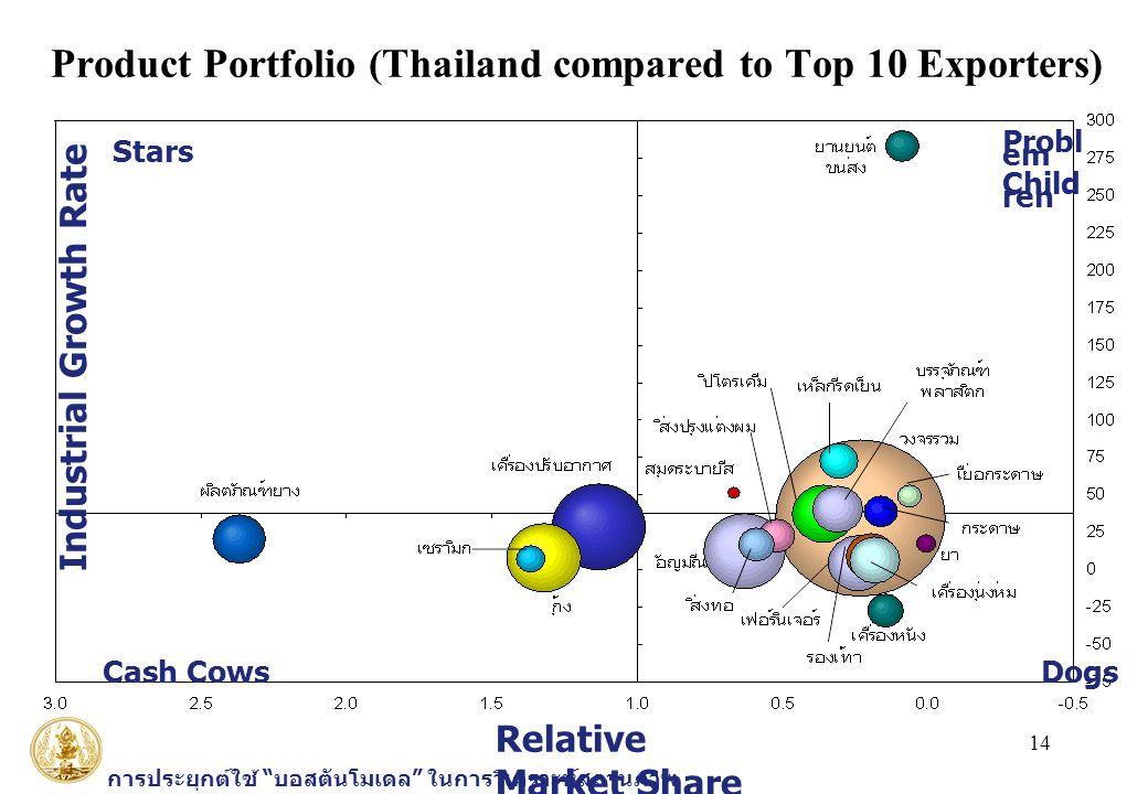 """14 การประยุกต์ใช้ """" บอสตันโมเดล """" ในการวิเคราะห์สถานภาพ อุตสาหกรรมไทย Product Portfolio (Thailand compared to Top 10 Exporters) Relative Market Share"""
