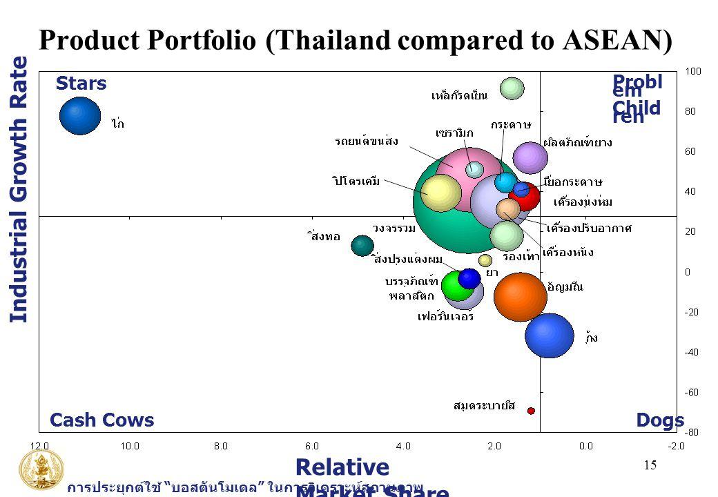 """15 การประยุกต์ใช้ """" บอสตันโมเดล """" ในการวิเคราะห์สถานภาพ อุตสาหกรรมไทย Product Portfolio (Thailand compared to ASEAN) Relative Market Share Industrial"""