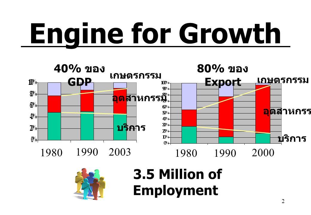 2 Engine for Growth 40% ของ GDP 3.5 Million of Employment อุตสาหกรรม บริการ เกษตรกรรม บริการ อุตสาหกรรม เกษตรกรรม 80% ของ Export 1980 20031990 1980199