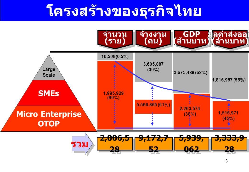 3 จำนวน ( ราย ) จำนวน ( ราย ) จ้างงาน ( คน ) จ้างงาน ( คน ) GDP ( ล้าน บ าท ) GDP ( ล้าน บ าท ) มูลค่าส่งออก ( ล้านบาท ) มูลค่าส่งออก ( ล้านบาท ) Larg