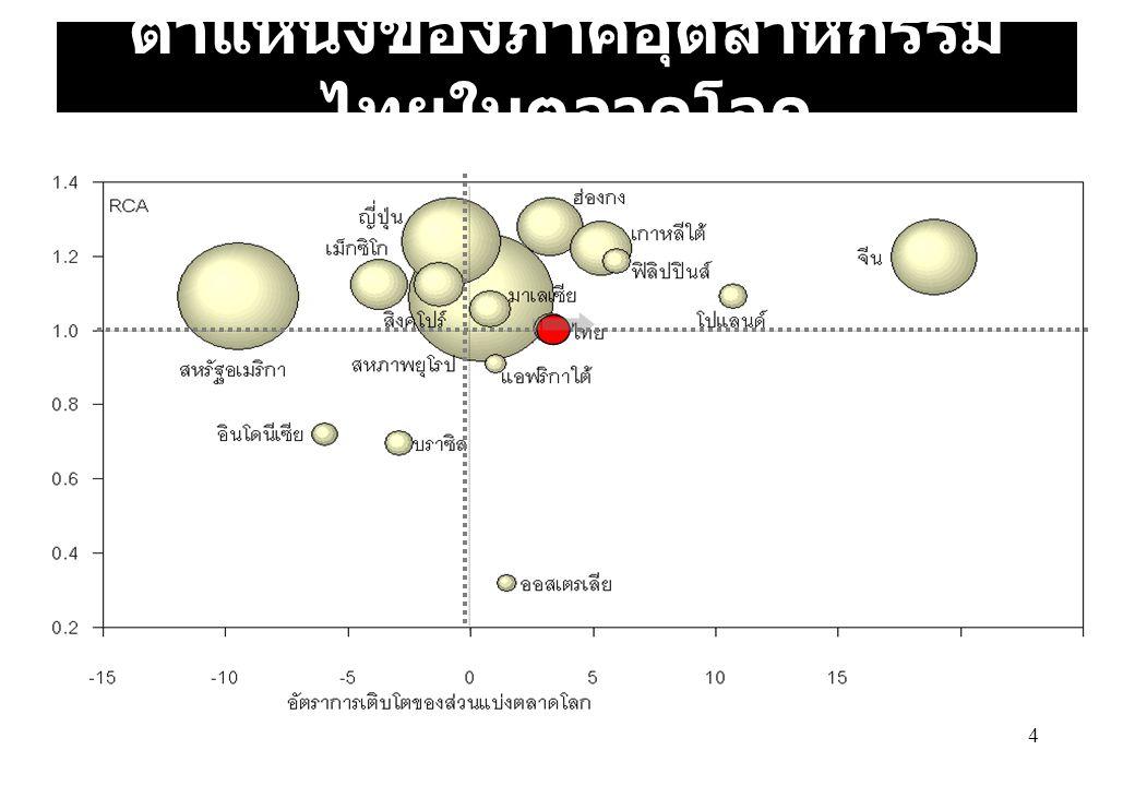 4 ตำแหน่งของภาคอุตสาหกรรม ไทยในตลาดโลก