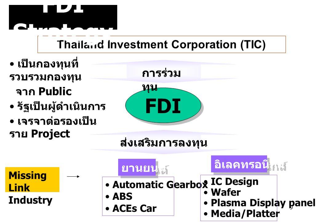 9 FDI Thailand Investment Corporation (TIC) การร่วม ทุน • เป็นกองทุนที่ รวบรวมกองทุน จาก Public • รัฐเป็นผู้ดำเนินการ • เจรจาต่อรองเป็น ราย Project ส่