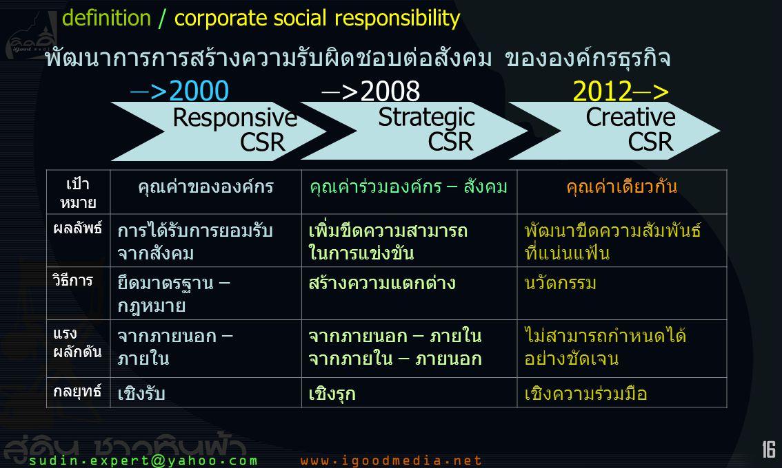 16 Responsive CSR Strategic CSR Creative CSR เป้า หมาย คุณค่าขององค์กรคุณค่าร่วมองค์กร – สังคมคุณค่าเดียวกัน ผลลัพธ์ การได้รับการยอมรับ จากสังคม เพิ่มขีดความสามารถ ในการแข่งขัน พัฒนาขีดความสัมพันธ์ ที่แน่นแฟ้น วิธีการ ยึดมาตรฐาน – กฎหมาย สร้างความแตกต่างนวัตกรรม แรง ผลักดัน จากภายนอก – ภายใน จากภายใน – ภายนอก ไม่สามารถกำหนดได้ อย่างชัดเจน กลยุทธ์ เชิงรับเชิงรุกเชิงความร่วมมือ พัฒนาการการสร้างความรับผิดชอบต่อสังคม ขององค์กรธุรกิจ – >2000 – >20082012 – > definition / corporate social responsibility