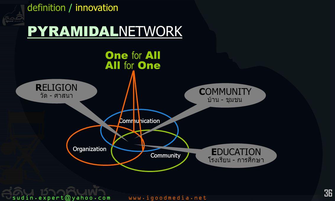 36 PYRAMIDAL NETWORK Community Organization Communication One for All All for One COMMUNITY บ้าน - ชุมชน EDUCATION โรงเรียน - การศึกษา RELIGION วัด - ศาสนา definition / innovation