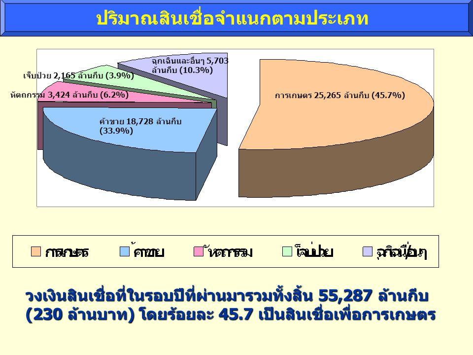 ปริมาณสินเชื่อจำแนกตามประเภท การเกษตร 25,265 ล้านกีบ (45.7%) ค้าขาย 18,728 ล้านกีบ (33.9%) หัตถกรรม 3,424 ล้านกีบ (6.2%) เจ็บป่วย 2,165 ล้านกีบ (3.9%) ฉุกเฉินและอื่นๆ 5,703 ล้านกีบ (10.3%) วงเงินสินเชื่อที่ในรอบปีที่ผ่านมารวมทั้งสิ้น 55,287 ล้านกีบ (230 ล้านบาท) โดยร้อยละ 45.7 เป็นสินเชื่อเพื่อการเกษตร