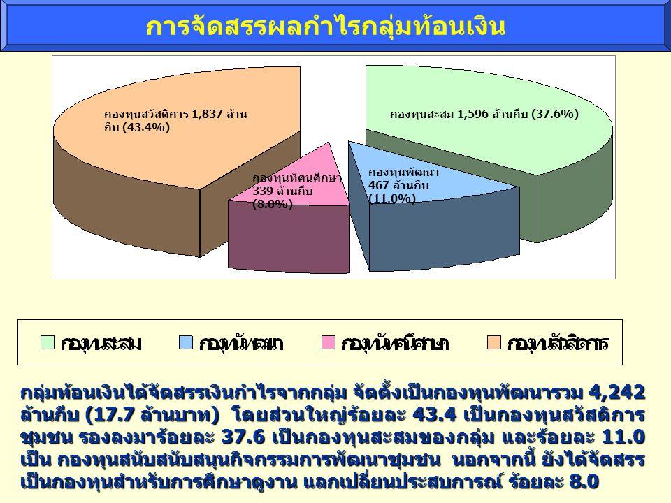 การจัดสรรผลกำไรกลุ่มท้อนเงิน กองทุนสะสม 1,596 ล้านกีบ (37.6%) กองทุนพัฒนา 467 ล้านกีบ (11.0%) กองทุนสวัสดิการ 1,837 ล้าน กีบ (43.4%) กองทุนทัศนศึกษา 339 ล้านกีบ (8.0%) กลุ่มท้อนเงินได้จัดสรรเงินกำไรจากกลุ่ม จัดตั้งเป็นกองทุนพัฒนารวม 4,242 ล้านกีบ (17.7 ล้านบาท) โดยส่วนใหญ่ร้อยละ 43.4 เป็นกองทุนสวัสดิการ ชุมชน รองลงมาร้อยละ 37.6 เป็นกองทุนสะสมของกลุ่ม และร้อยละ 11.0 เป็น กองทุนสนับสนับสนุนกิจกรรมการพัฒนาชุมชน นอกจากนี้ ยังได้จัดสรร เป็นกองทุนสำหรับการศึกษาดูงาน แลกเปลี่ยนประสบการณ์ ร้อยละ 8.0