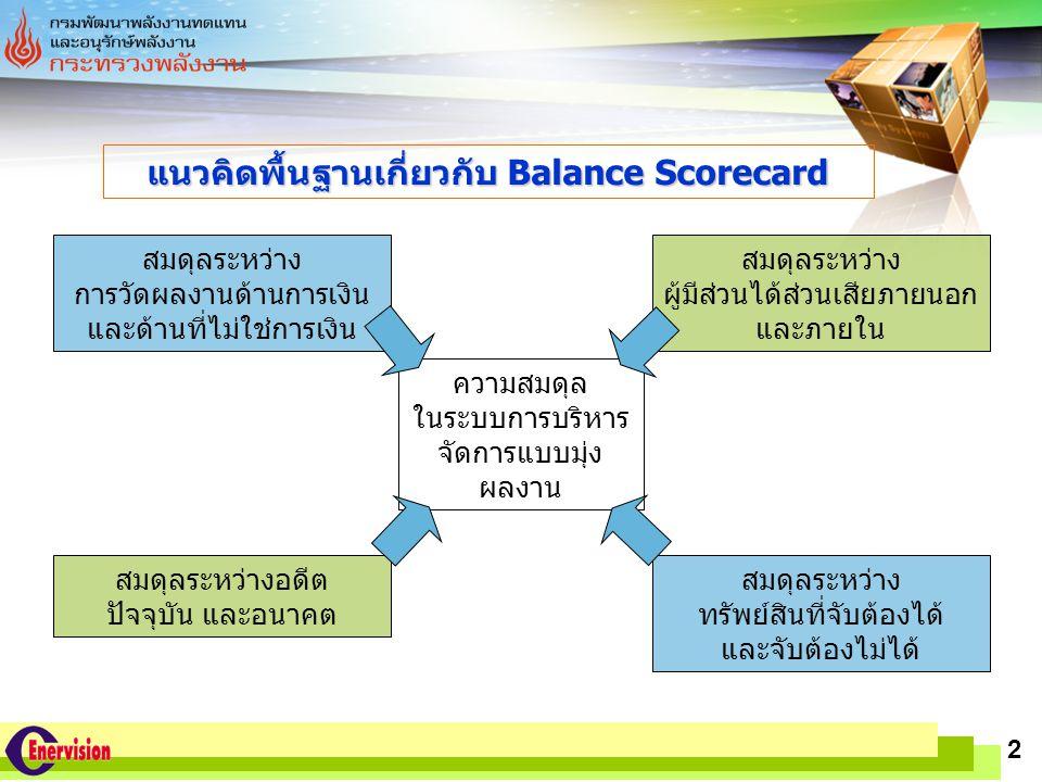 LOGO www.themegallery.com 2 แนวคิดพื้นฐานเกี่ยวกับ Balance Scorecard ความสมดุล ในระบบการบริหาร จัดการแบบมุ่ง ผลงาน สมดุลระหว่าง การวัดผลงานด้านการเงิน