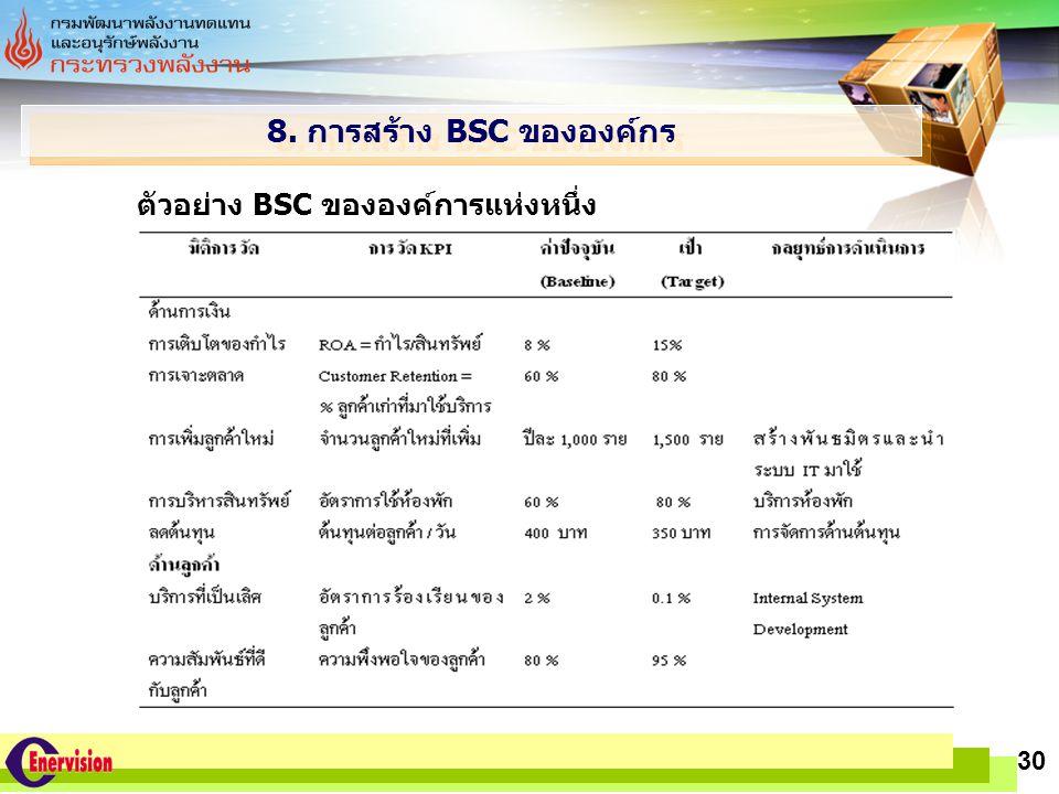 LOGO www.themegallery.com 30 8. การสร้าง BSC ขององค์กร ตัวอย่าง BSC ขององค์การแห่งหนึ่ง