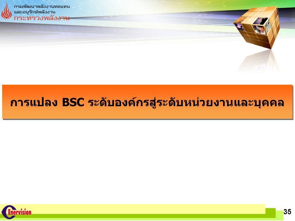 LOGO www.themegallery.com 35 การแปลง BSC ระดับองค์กรสู่ระดับหน่วยงานและบุคคล