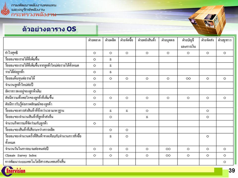 LOGO www.themegallery.com 39 ตัวอย่างตาราง OS