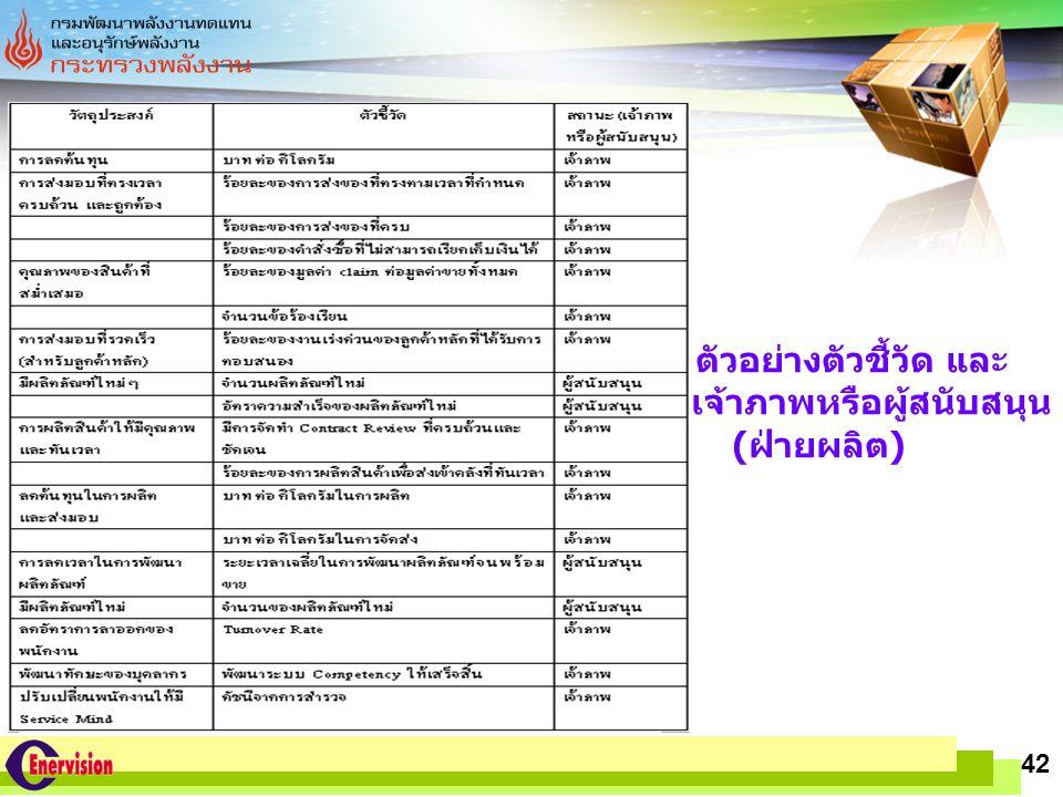 LOGO www.themegallery.com 42 ตัวอย่างตัวชี้วัด และ เจ้าภาพหรือผู้สนับสนุน (ฝ่ายผลิต)