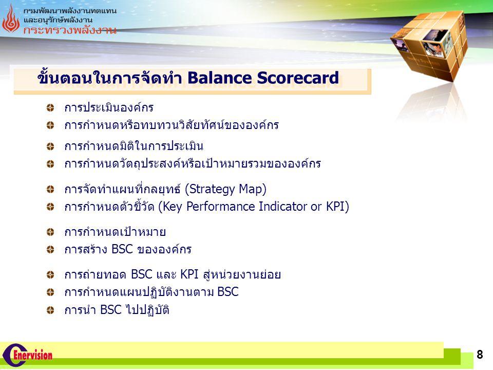 LOGO www.themegallery.com 8 การประเมินองค์กร การกำหนดหรือทบทวนวิสัยทัศน์ขององค์กร ขั้นตอนในการจัดทำ Balance Scorecard การกำหนดมิติในการประเมิน การกำหน