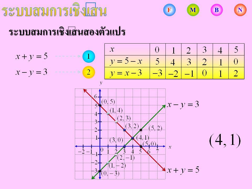 การแก้ระบบสมการเชิงเส้นสองตัวแปร จงแก้ระบบสมการ ดังนั้น ระบบสมการนี้ ไม่มีคำตอบ วิธีการกำจัดตัวแปร